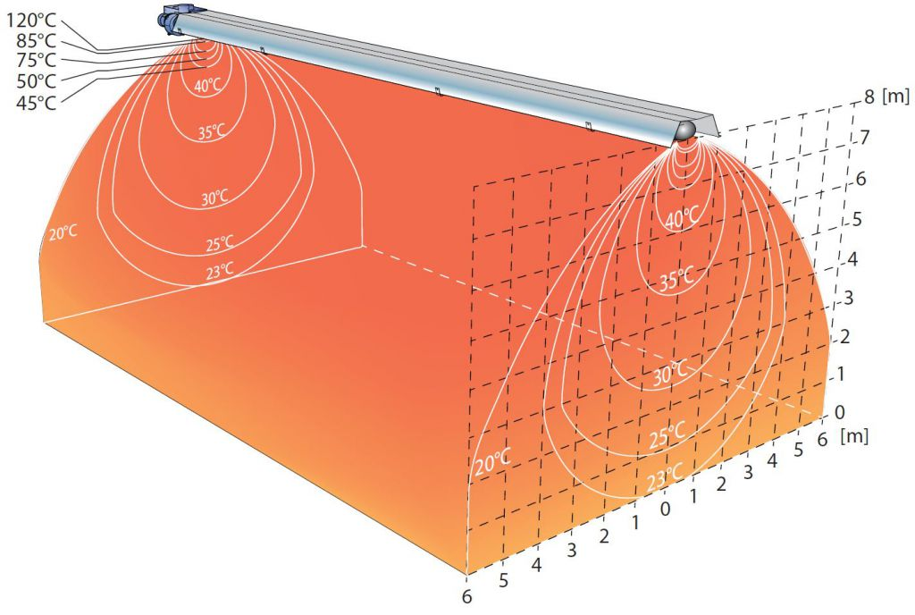 Promiennik gazowy Infra - wykres temperatur