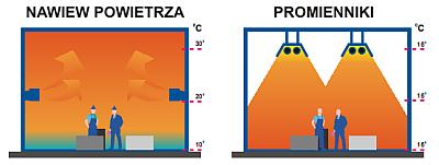 Promienniki podczerwieni INFRA - ogrzewanie nadmuchowe a promiennikowe