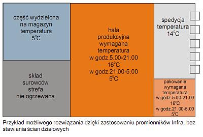 Promienniki podczerwieni INFRA - podział na strefy grzewcze